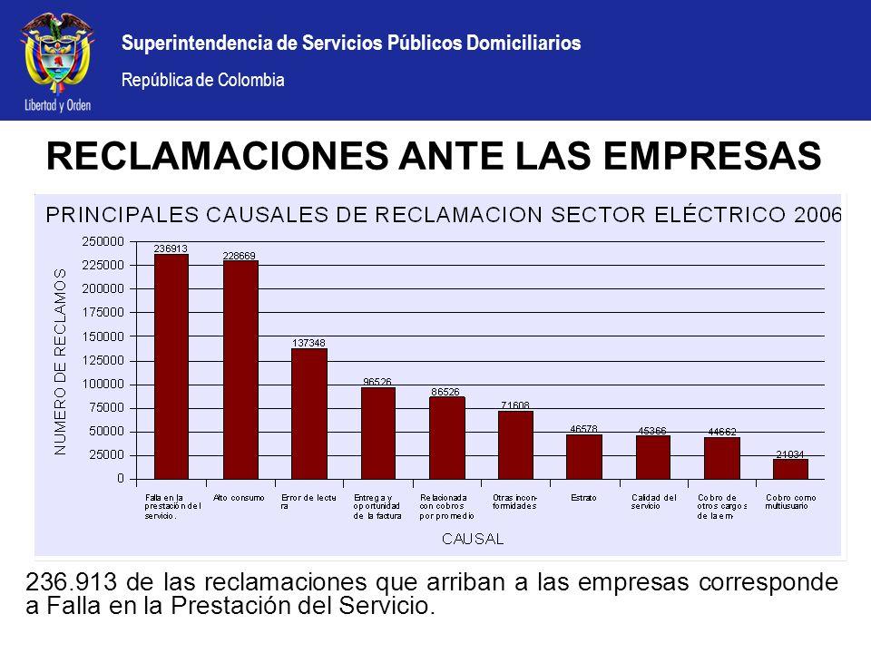 Superintendencia de Servicios Públicos Domiciliarios República de Colombia RECLAMACIONES ANTE LAS EMPRESAS 236.913 de las reclamaciones que arriban a