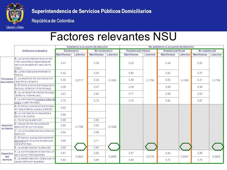 Superintendencia de Servicios Públicos Domiciliarios República de Colombia Factores relevantes NSU Energía