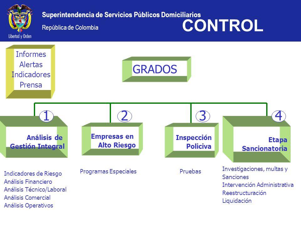 Superintendencia de Servicios Públicos Domiciliarios República de Colombia CONTROL Informes Alertas Indicadores Prensa GRADOS Análisis de Gestión Inte