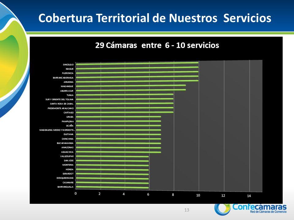 13 Cobertura Territorial de Nuestros Servicios