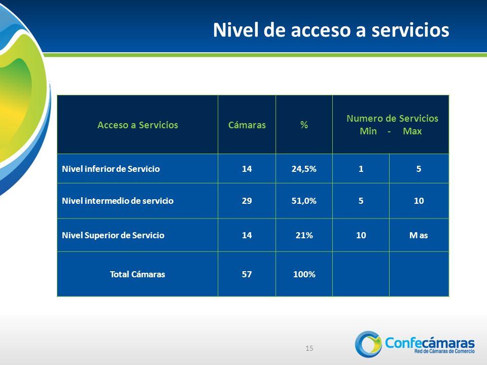 15 Nivel de acceso a servicios Acceso a ServiciosCámaras% Numero de Servicios Min - Max Nivel inferior de Servicio1424,5%15 Nivel intermedio de servicio2951,0%510 Nivel Superior de Servicio1421%10M as Total Cámaras57100%