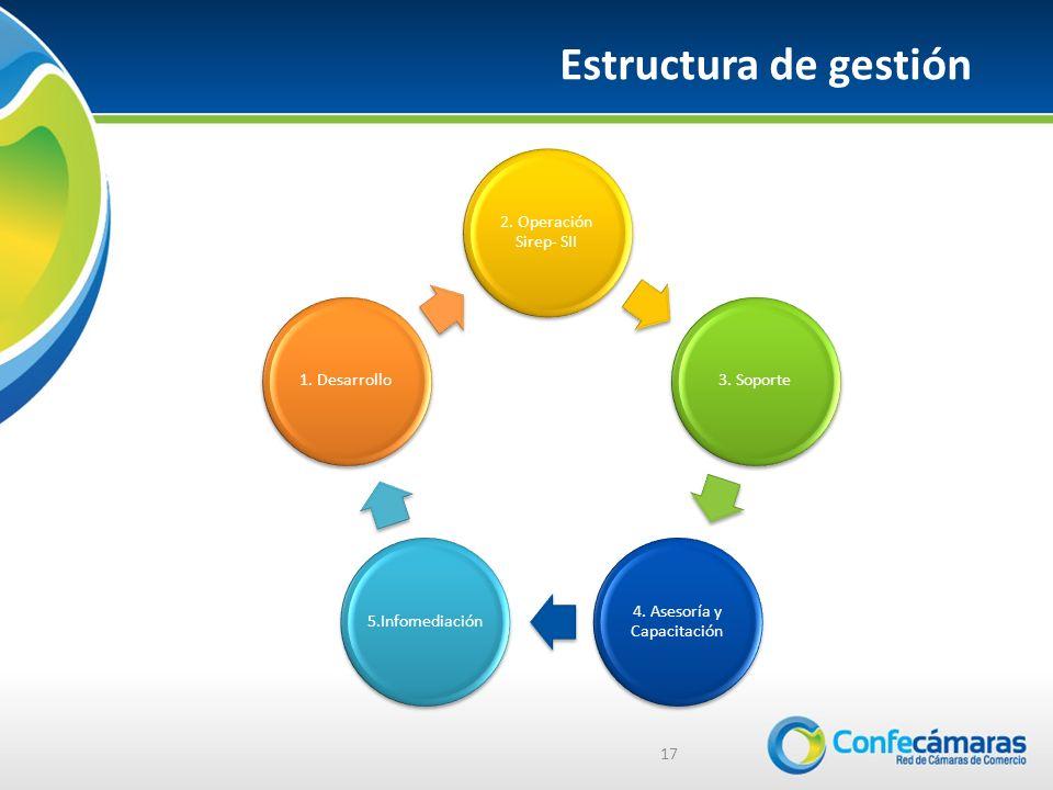 Estructura de gestión 17 2.Operación Sirep- SII 3.