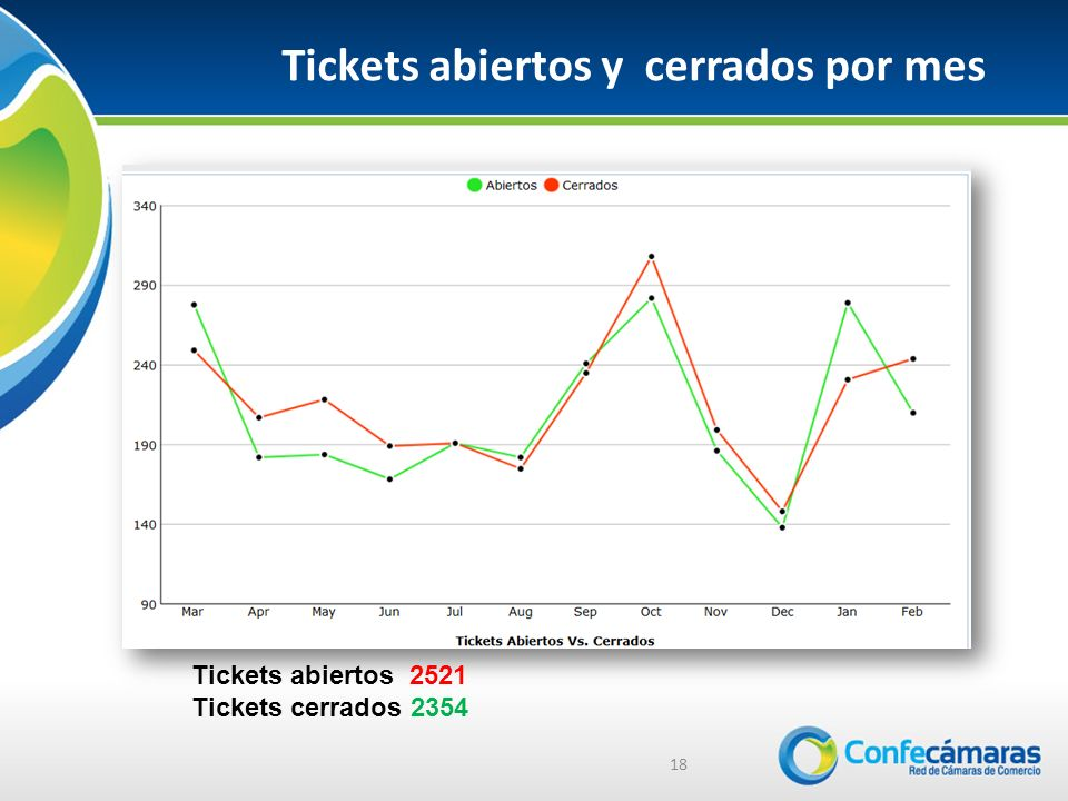 Tickets abiertos y cerrados por mes 18 Tickets abiertos 2521 Tickets cerrados 2354