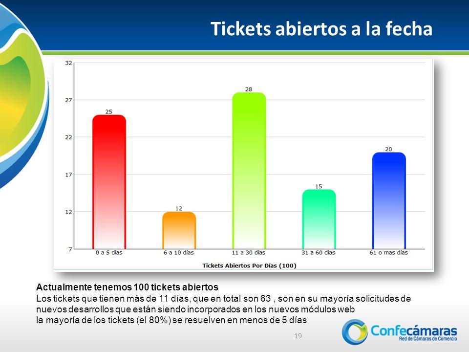 19 Tickets abiertos a la fecha Actualmente tenemos 100 tickets abiertos Los tickets que tienen más de 11 días, que en total son 63, son en su mayoría solicitudes de nuevos desarrollos que están siendo incorporados en los nuevos módulos web la mayoría de los tickets (el 80%) se resuelven en menos de 5 días