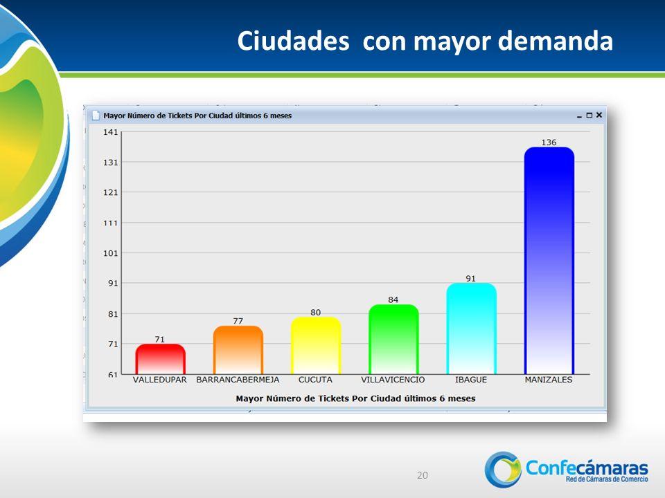 20 Ciudades con mayor demanda