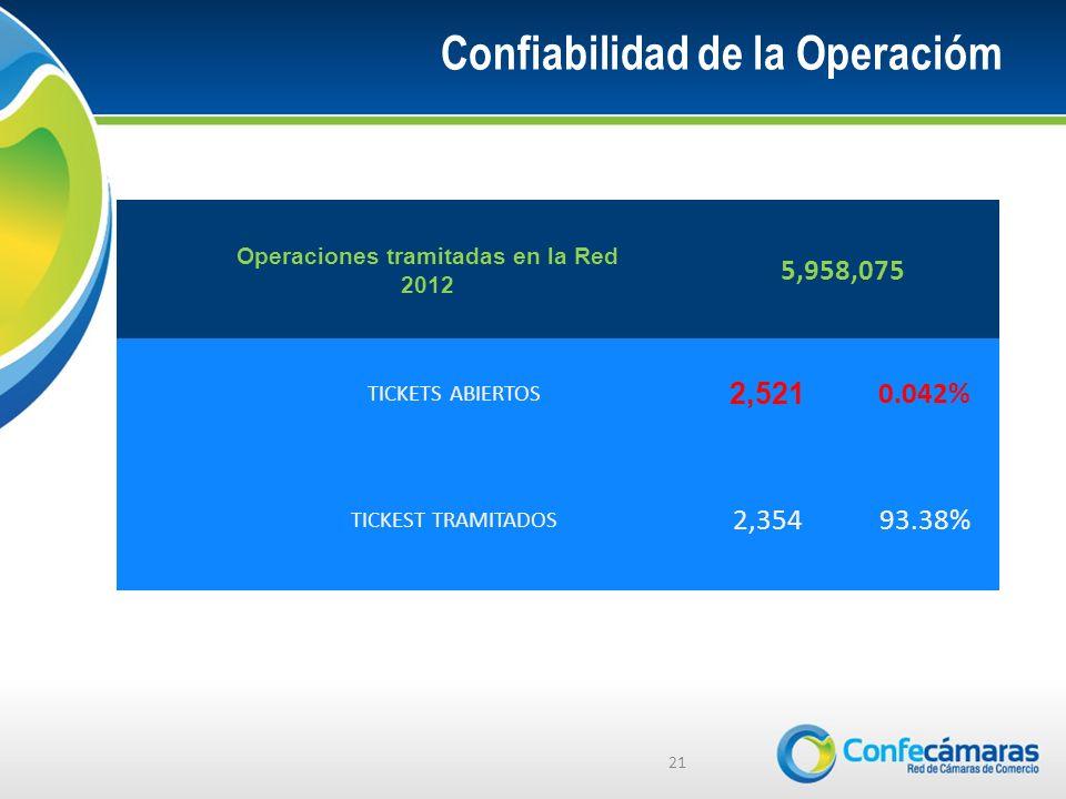 Confiabilidad de la Operacióm Operaciones tramitadas en la Red 2012 5,958,075 TICKETS ABIERTOS 2,521 0.042% TICKEST TRAMITADOS 2,35493.38% 21