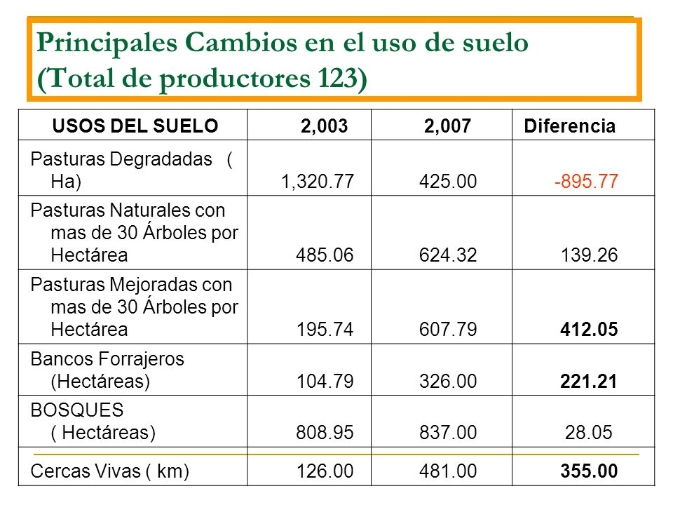 Principales Cambios en el uso de suelo (Total de productores 123) USOS DEL SUELO 2,003 2,007 Diferencia Pasturas Degradadas ( Ha) 1,320.77 425.00 -895.77 Pasturas Naturales con mas de 30 Árboles por Hectárea 485.06 624.32 139.26 Pasturas Mejoradas con mas de 30 Árboles por Hectárea 195.74 607.79 412.05 Bancos Forrajeros (Hectáreas) 104.79 326.00 221.21 BOSQUES ( Hectáreas) 808.95 837.00 28.05 Cercas Vivas ( km) 126.00 481.00 355.00
