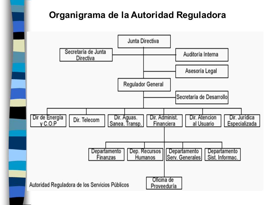 Organigrama de la Autoridad Reguladora