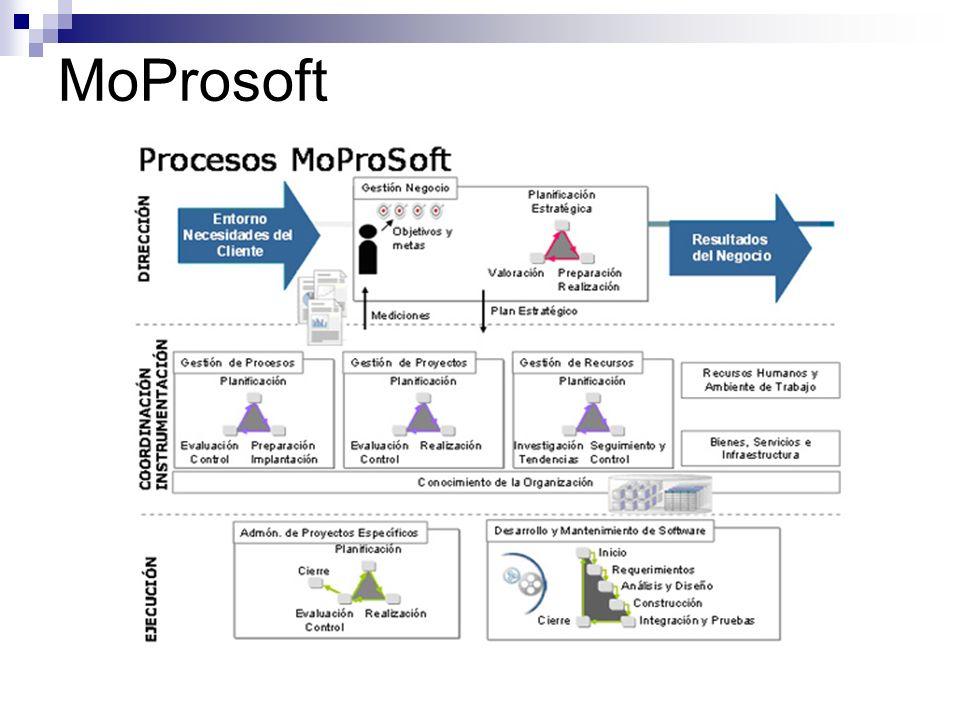 MoProsoft Proceso Gestión de Recursos Subprocesos Recursos Humanos y Ambiente de Trabajo Bienes, Servicios e Infraestructura Conocimiento de la Organización Propósito: Proporcionar los recursos humanos adecuados para cumplir las responsabilidades asignadas a los roles dentro de la organización, así como la evaluación del ambiente de trabajo.