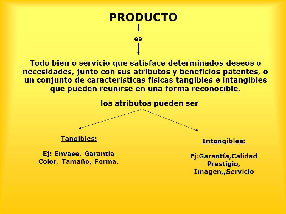 PRODUCTO es Todo bien o servicio que satisface determinados deseos o necesidades, junto con sus atributos y beneficios patentes, o un conjunto de características físicas tangibles e intangibles que pueden reunirse en una forma reconocible.