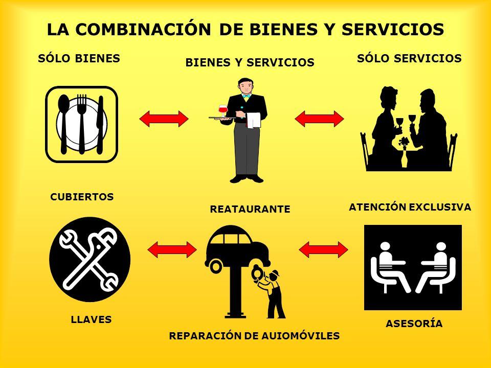 LA COMBINACIÓN DE BIENES Y SERVICIOS SÓLO SERVICIOS BIENES Y SERVICIOS CUBIERTOS LLAVES REATAURANTE REPARACIÓN DE AUIOMÓVILES ASESORÍA ATENCIÓN EXCLUS