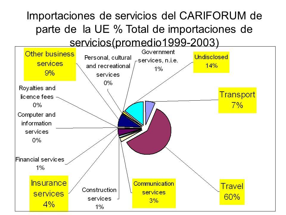Importaciones de servicios del CARIFORUM de parte de la UE % Total de importaciones de servicios(promedio1999-2003)