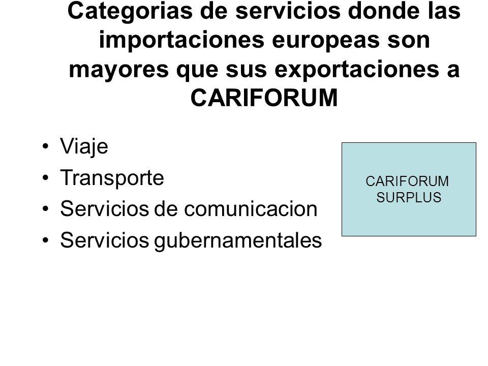 Categorias de servicios donde las importaciones europeas son mayores que sus exportaciones a CARIFORUM Viaje Transporte Servicios de comunicacion Servicios gubernamentales CARIFORUM SURPLUS