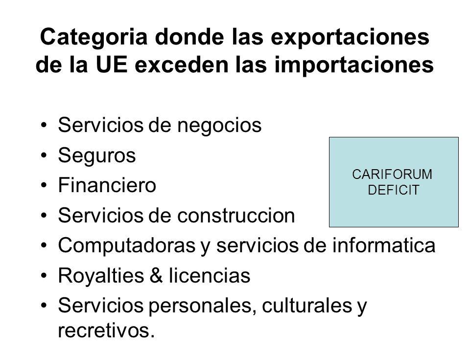 Categoria donde las exportaciones de la UE exceden las importaciones Servicios de negocios Seguros Financiero Servicios de construccion Computadoras y servicios de informatica Royalties & licencias Servicios personales, culturales y recretivos.