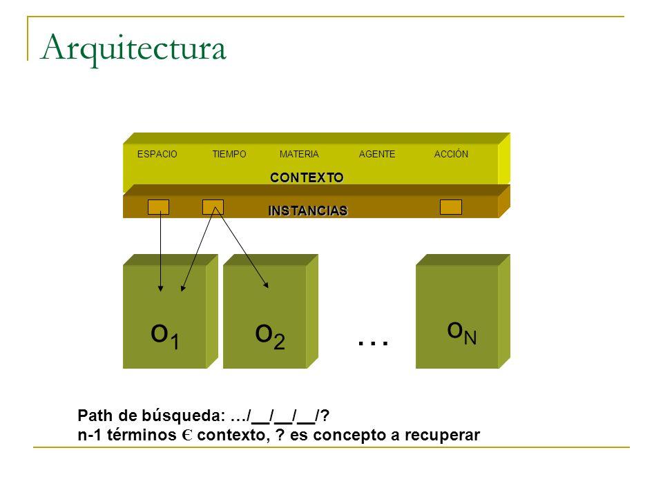 Arquitectura ESPACIOTIEMPOMATERIAAGENTEACCIÓN o1o1 oNoN o2o2 … CONTEXTO INSTANCIAS Path de búsqueda: …/__/__/__/.