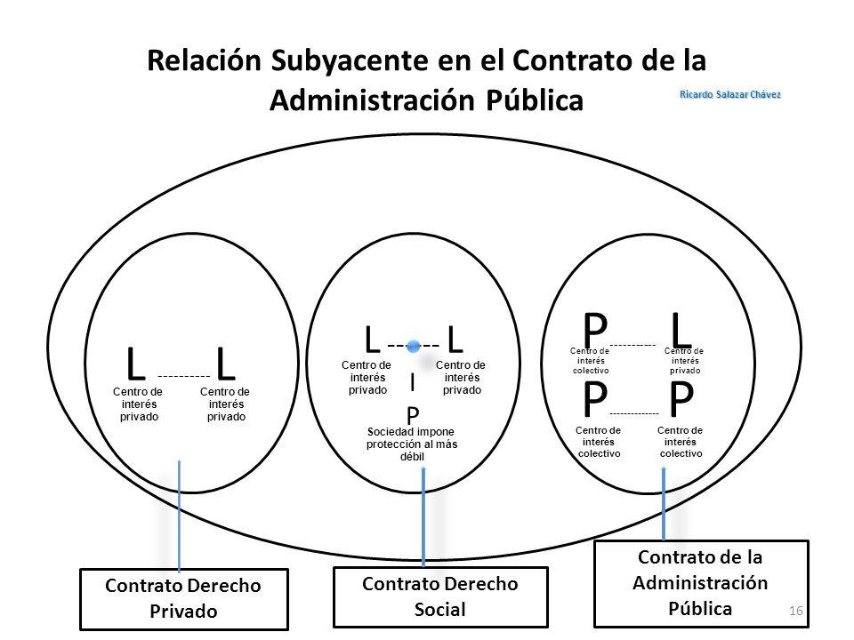 Relación Subyacente en el Contrato de la Administración Pública L ---------- L L ------ L I P P ----------- L P -------------- P Contrato Derecho Priv