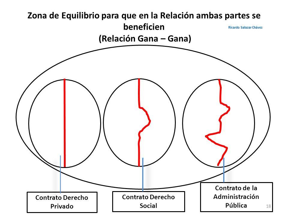 Zona de Equilibrio para que en la Relación ambas partes se beneficien (Relación Gana – Gana) Contrato Derecho Privado Contrato de la Administración Pú