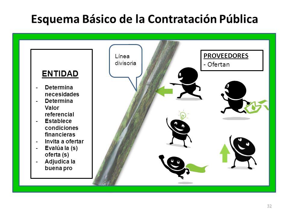 Esquema Básico de la Contratación Pública ENTIDAD -Determina necesidades -Determina Valor referencial -Establece condiciones financieras -Invita a ofe
