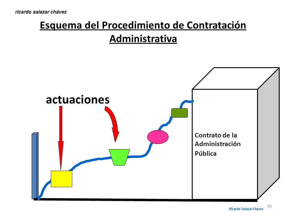 Esquema del Procedimiento de Contratación Administrativa Contrato de la Administración Pública actuaciones ricardo salazar chávez Ricardo Salazar Cháv