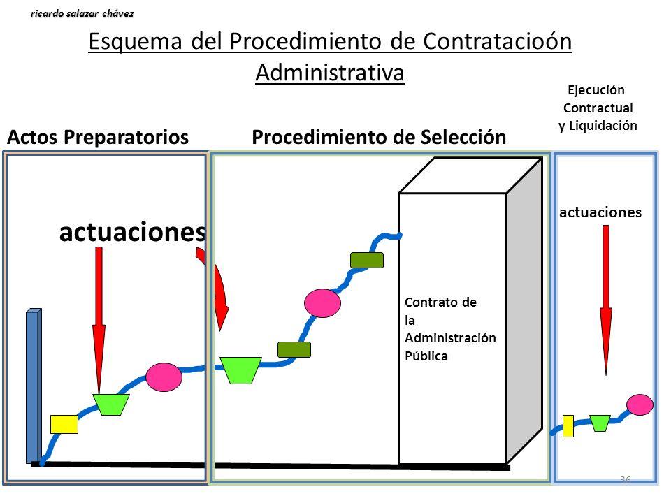 Esquema del Procedimiento de Contratacioón Administrativa Contrato de la Administración Pública actuaciones ricardo salazar chávez actuaciones Actos P