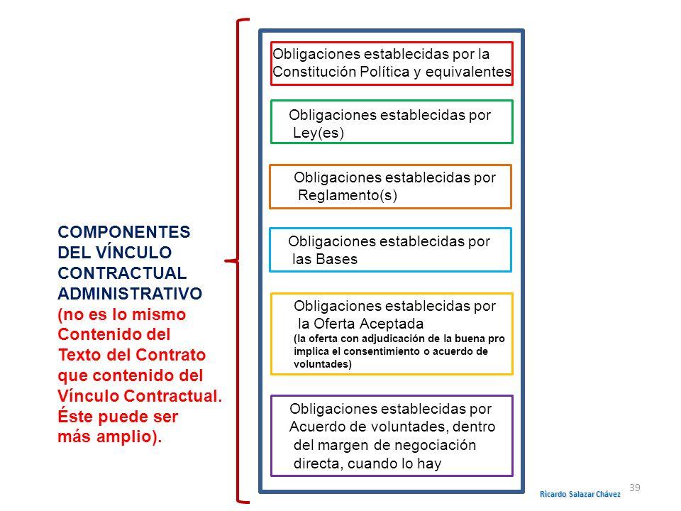 Obligaciones establecidas por la Constitución Política y equivalentes Obligaciones establecidas por Ley(es) Obligaciones establecidas por Reglamento(s