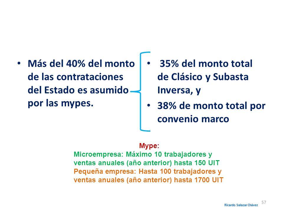 Más del 40% del monto de las contrataciones del Estado es asumido por las mypes. 35% del monto total de Clásico y Subasta Inversa, y 38% de monto tota