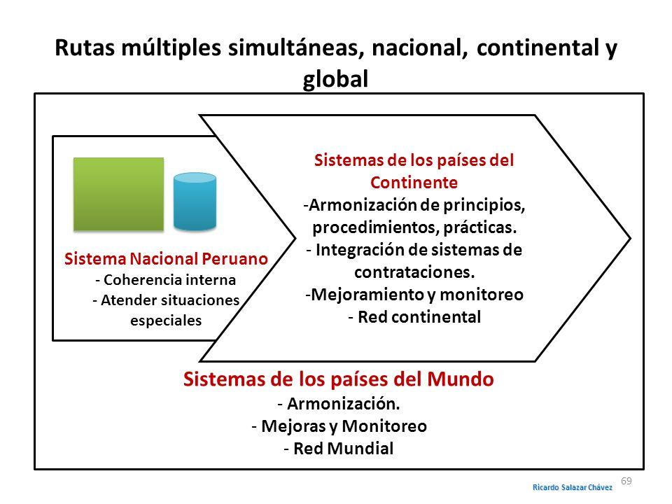 Sistemas de los países del Mundo - Armonización. - Mejoras y Monitoreo - Red Mundial Rutas múltiples simultáneas, nacional, continental y global Siste