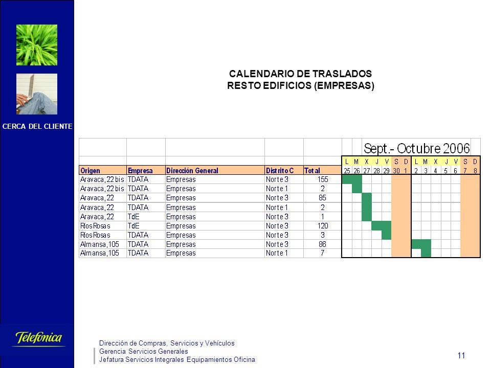 CERCA DEL CLIENTE Dirección de Compras, Servicios y Vehículos Gerencia Servicios Generales Jefatura Servicios Integrales Equipamientos Oficina 11 CALENDARIO DE TRASLADOS RESTO EDIFICIOS (EMPRESAS)