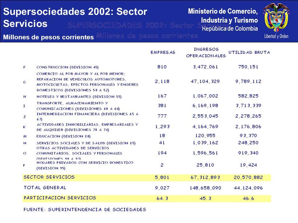 Ministerio de Comercio, Industria y Turismo República de Colombia Supersociedades 2002: Sector Servicios Millones de pesos corrientes