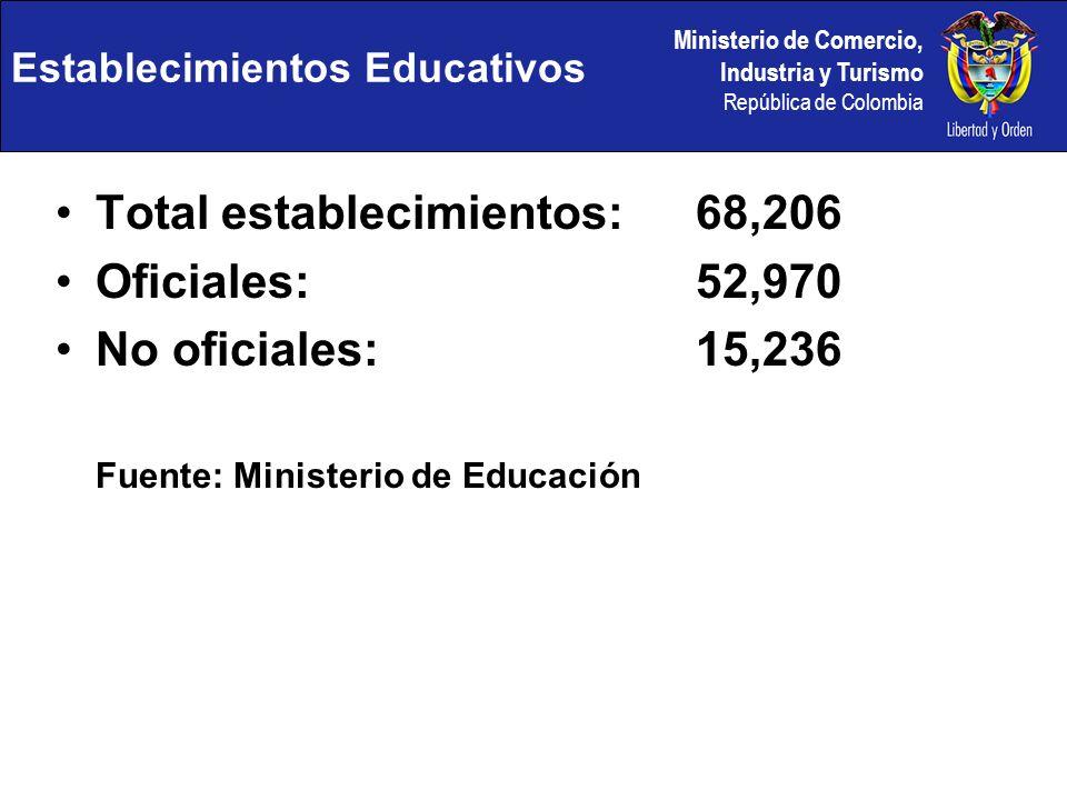 Ministerio de Comercio, Industria y Turismo República de Colombia Establecimientos Educativos Total establecimientos:68,206 Oficiales:52,970 No oficiales:15,236 Fuente: Ministerio de Educación