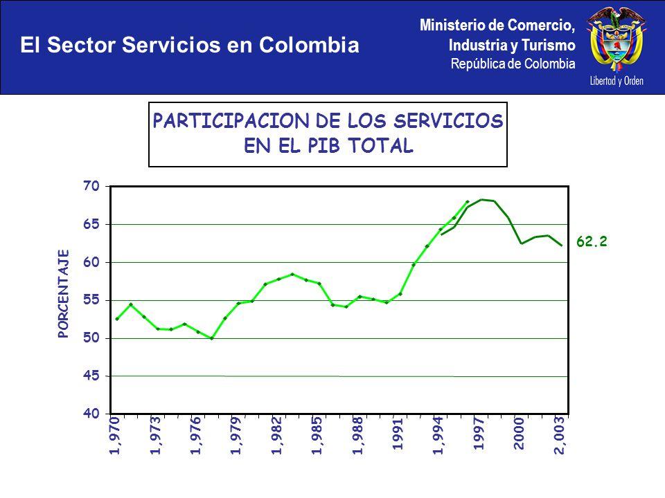 Ministerio de Comercio, Industria y Turismo República de Colombia El Sector Servicios en Colombia