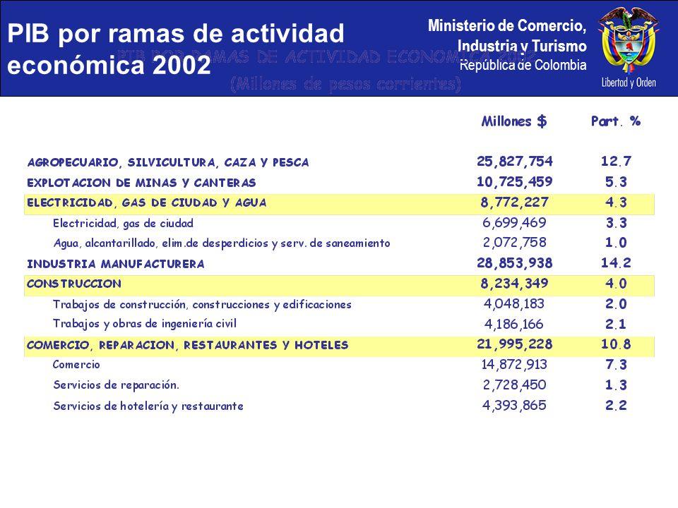 Ministerio de Comercio, Industria y Turismo República de Colombia PIB por ramas de actividad económica 2002