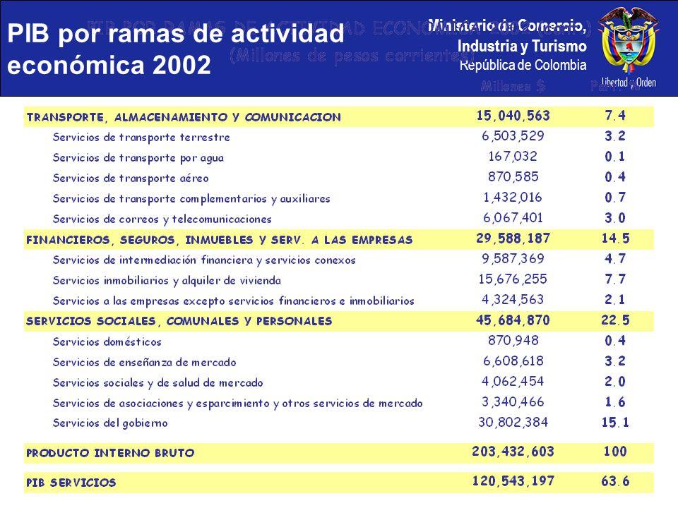 Ministerio de Comercio, Industria y Turismo República de Colombia Balanza de pagos 2002 Balanza de servicios (millones de dólares)