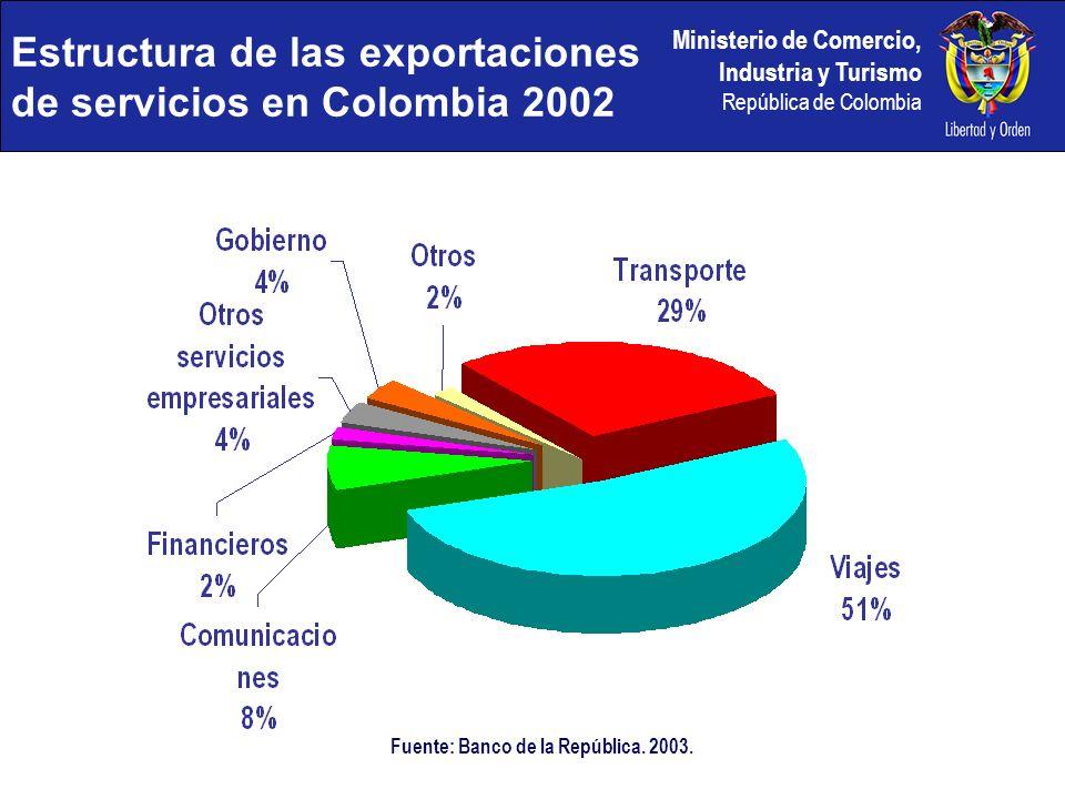 Ministerio de Comercio, Industria y Turismo República de Colombia Fuente: Banco de la República. 2003. Estructura de las exportaciones de servicios en