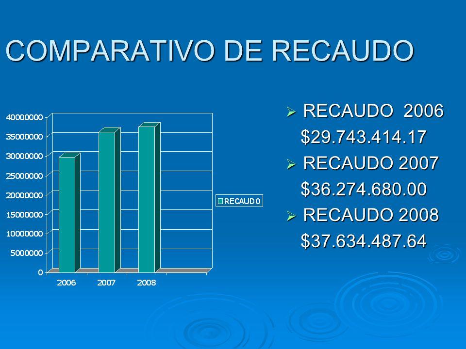 COMPARATIVO DE RECAUDO RECAUDO 2006 RECAUDO 2006 $29.743.414.17 $29.743.414.17 RECAUDO 2007 RECAUDO 2007 $36.274.680.00 $36.274.680.00 RECAUDO 2008 RE