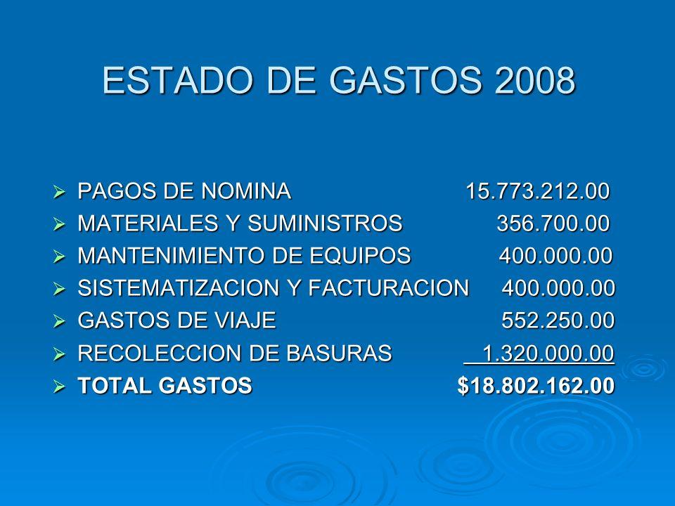 ESTADO DE GASTOS 2008 PAGOS DE NOMINA 15.773.212.00 PAGOS DE NOMINA 15.773.212.00 MATERIALES Y SUMINISTROS 356.700.00 MATERIALES Y SUMINISTROS 356.700