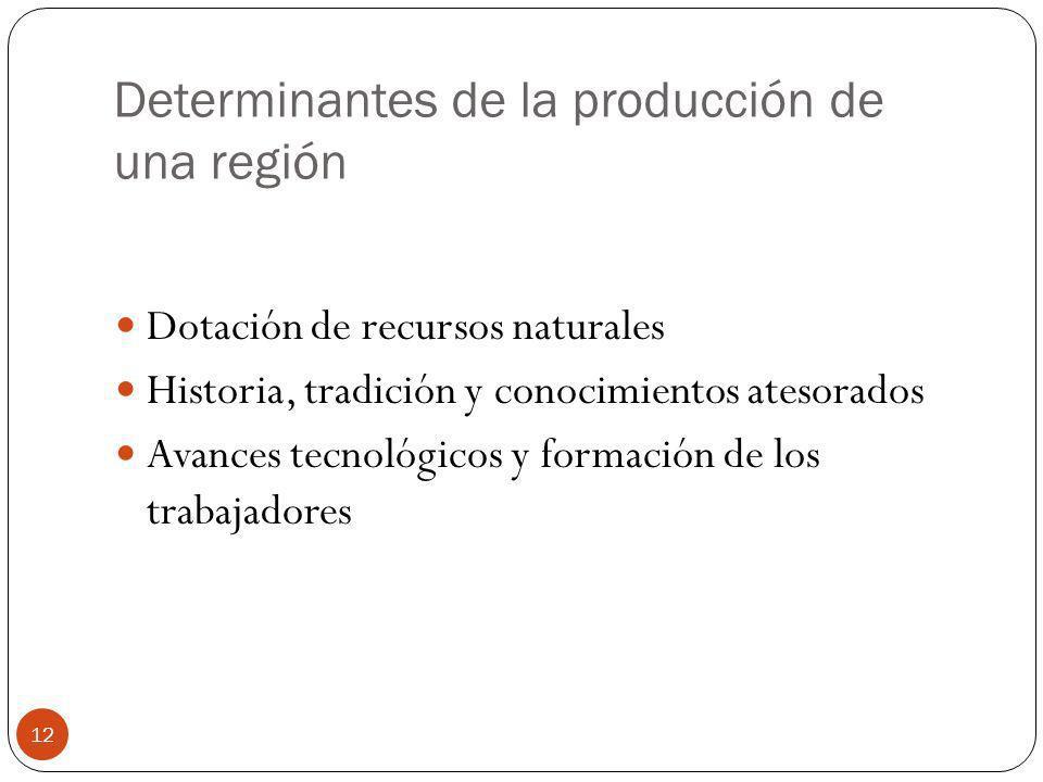 12 Determinantes de la producción de una región Dotación de recursos naturales Historia, tradición y conocimientos atesorados Avances tecnológicos y f