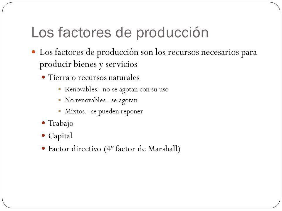 Los factores de producción Los factores de producción son los recursos necesarios para producir bienes y servicios Tierra o recursos naturales Renovab