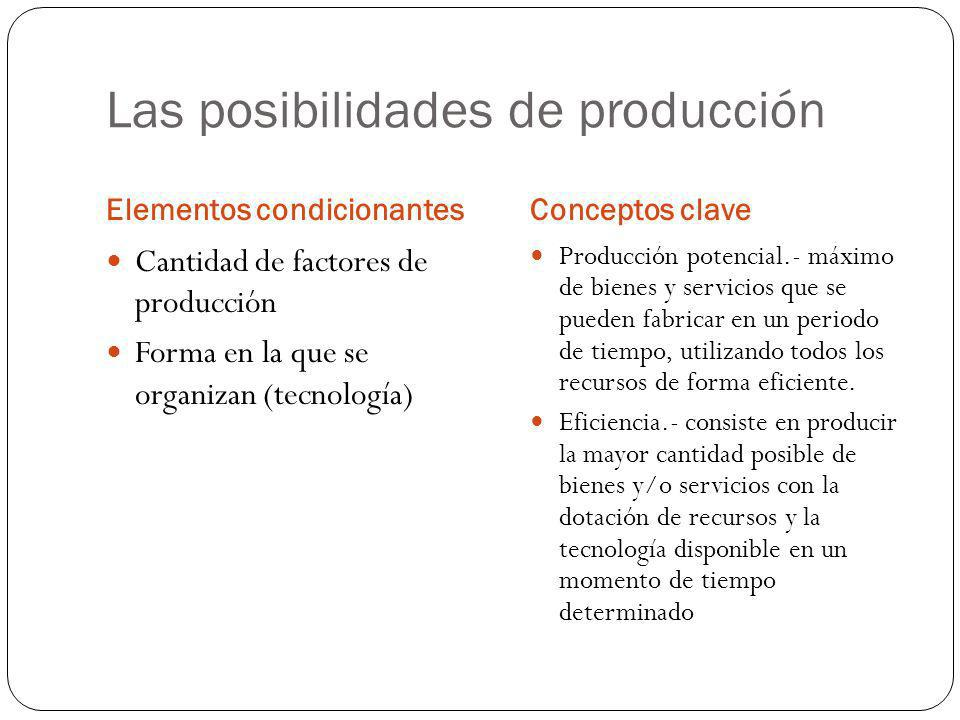 Las posibilidades de producción Elementos condicionantesConceptos clave Cantidad de factores de producción Forma en la que se organizan (tecnología) P