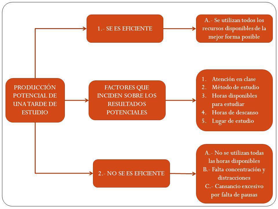 PRODUCCIÓN POTENCIAL DE UNA TARDE DE ESTUDIO FACTORES QUE INCIDEN SOBRE LOS RESULTADOS POTENCIALES 1.Atención en clase 2.Método de estudio 3.Horas dis