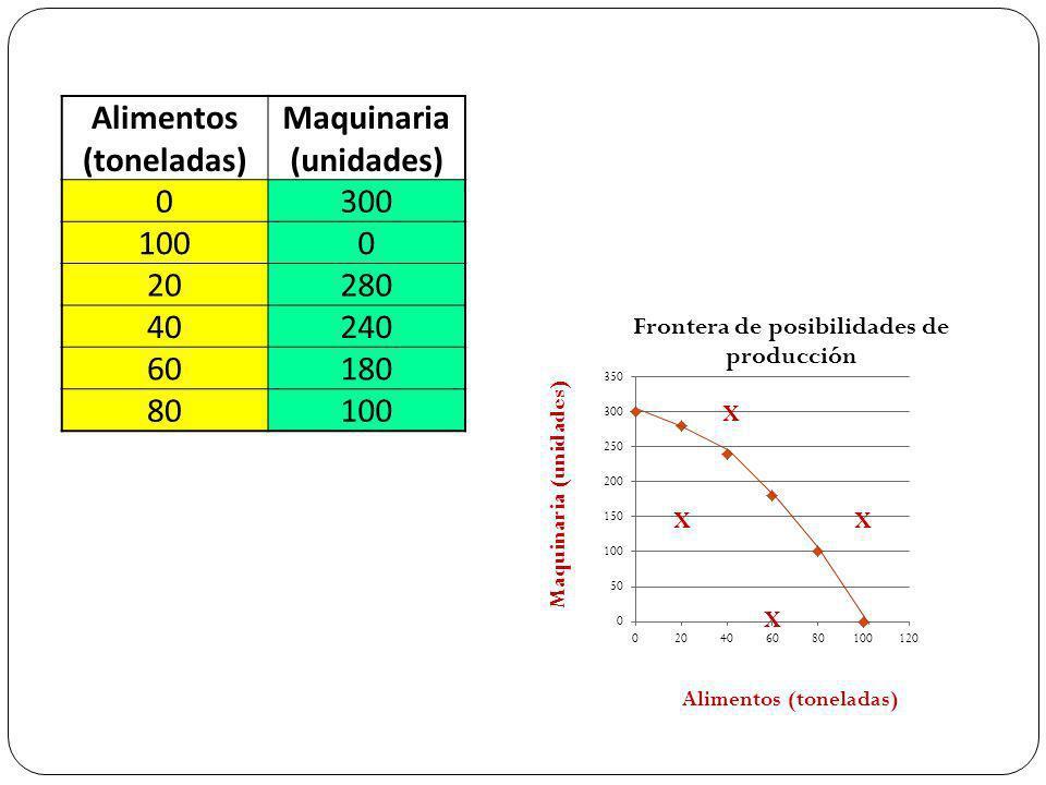 Maquinaria (unidades) Alimentos (toneladas) Maquinaria (unidades) 0300 1000 20280 40240 60180 80100 XX X X