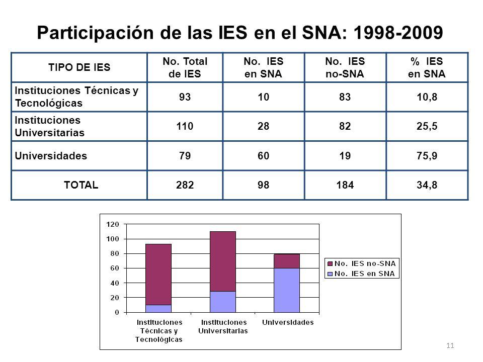 10 TIPO DE IES IES Publicas IES Privadas TOTAL% Instituciones Técnicas y Tecnológicas 188264% Instituciones Universitarias26527811% Universidades31926