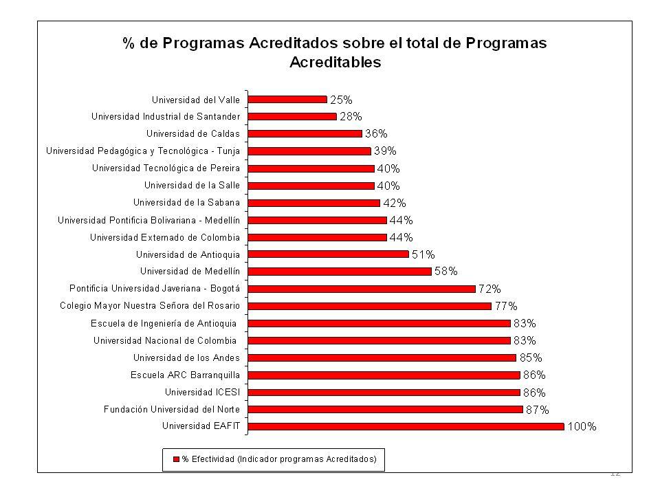 11 Participación de las IES en el SNA: 1998-2009 TIPO DE IES No. Total de IES No. IES en SNA No. IES no-SNA % IES en SNA Instituciones Técnicas y Tecn