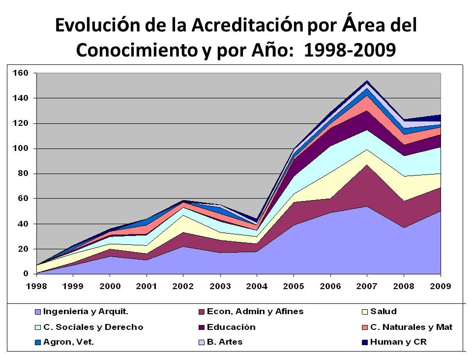 13 AREA 199819992000200120022003200420052006200720082009TOTAL AGRONOMIA, VETERINARIA Y AFINES02050503365231 BELLAS ARTES00000223346323 CIENCIAS DE LA