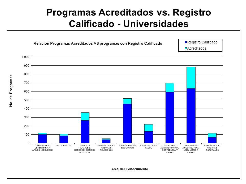 16 Área del Conocimiento: No. Progrs. En Univer. con Reg Calif. CONACES (A) No. Progrs. Acreditados CNA (B) No. Progrs. en proceso CNA ( C) Total B+C