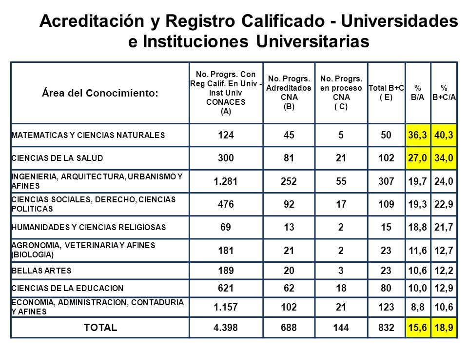 17 Programas Acreditados vs. Registro Calificado - Universidades