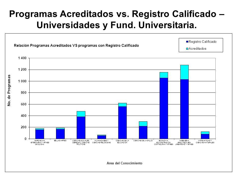 18 Área del Conocimiento: No. Progrs. Con Reg Calif. En Univ - Inst Univ CONACES (A) No. Progrs. Adreditados CNA (B) No. Progrs. en proceso CNA ( C) T
