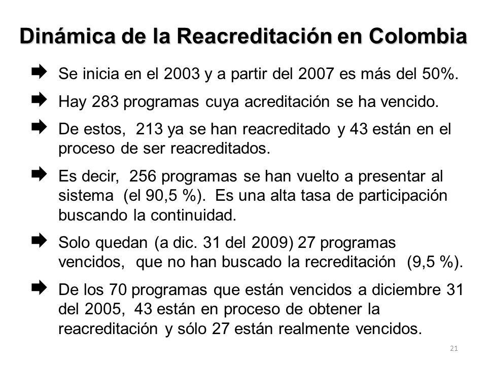 20 1.3. Proceso de Reacreditación y vinculación continuada al Sistema Como vimos, a partir del 2003 se inicia proceso de Reacreditación