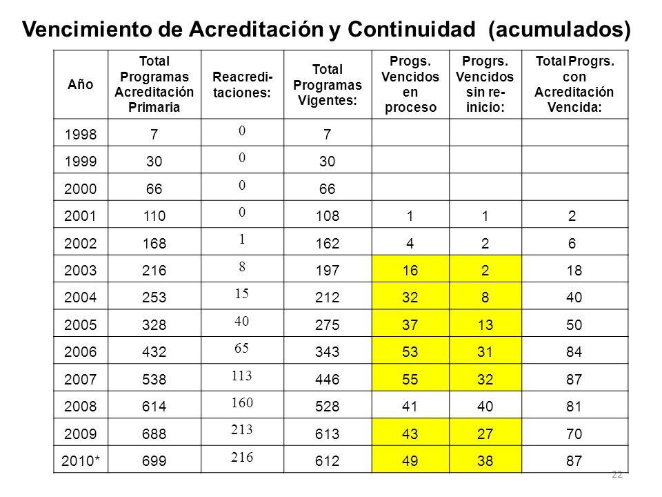 21 Dinámica de la Reacreditación en Colombia Se inicia en el 2003 y a partir del 2007 es más del 50%. Hay 283 programas cuya acreditación se ha vencid