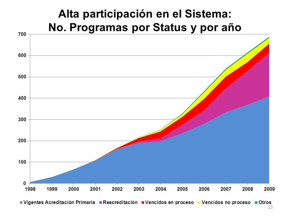 22 Año Total Programas Acreditación Primaria Reacredi- taciones: Total Programas Vigentes: Progs. Vencidos en proceso Progrs. Vencidos sin re- inicio: